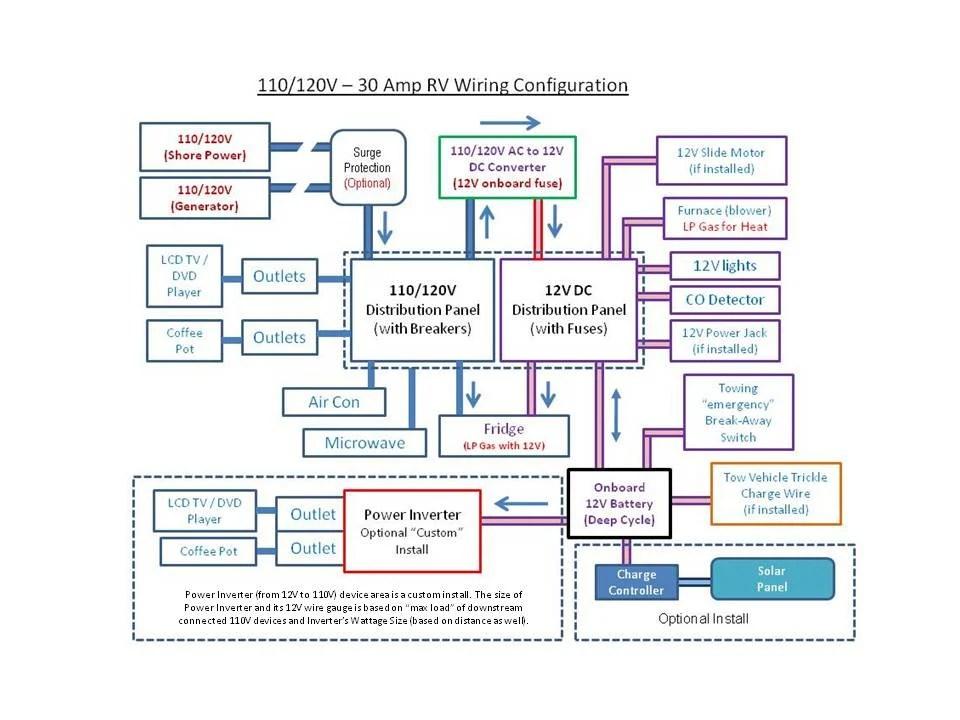 rv solar power system wiring diagram bmw symbols (white board diagram). - jayco owners forum