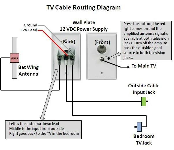 Satellite Wiring Diagram Keystone Montana Running Satellite Cable Page 4 Jayco Rv Owners Forum