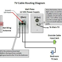 Keystone Cougar Wiring Diagrams 1997 Ford F150 Fuse Panel Diagram Running Satellite Cable - Page 4 Jayco Rv Owners Forum
