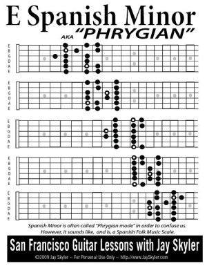 Series 1 Guitar Fretboard Diagram Archive by Jay Skyler