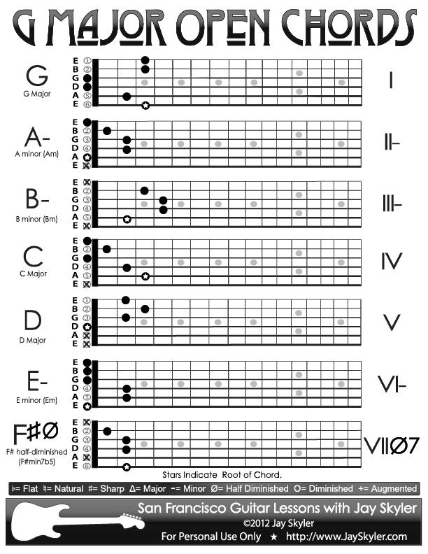 Electric Guitar Chord Diagrams