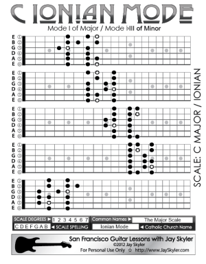 C Ionian Mode Guitar Scale Patterns 5 Position Chart by