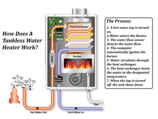 tankless wh
