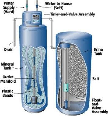 water_softener_diagram