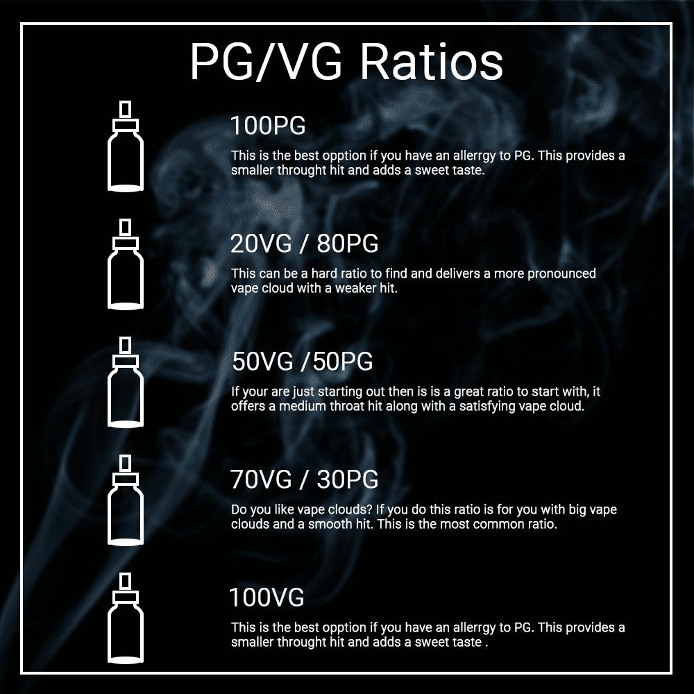 PG VG Strengths