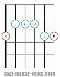 guitar chord diagram also chords diagrams and voicing charts rh jazz licks