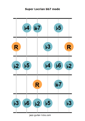 The Super Locrian bb7 Mode  Lesson with Guitar Shapes