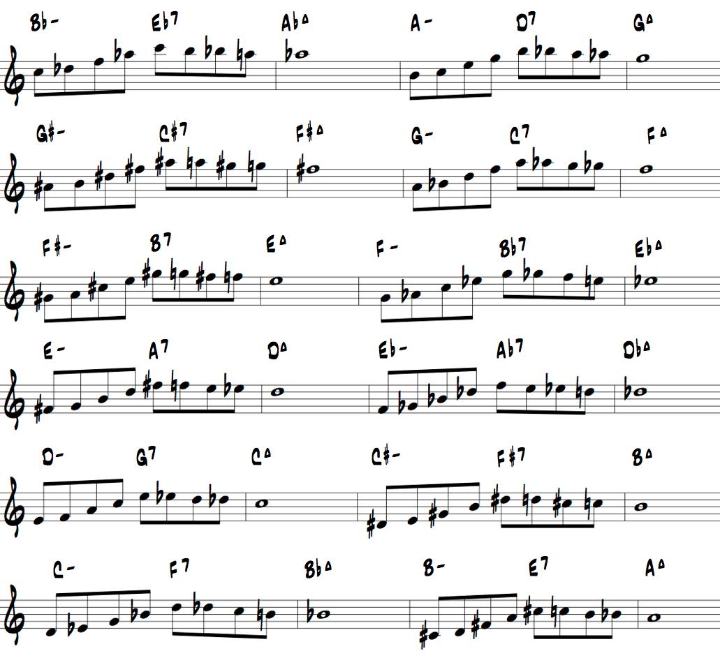 Jazz Piano Improvisation Exercises