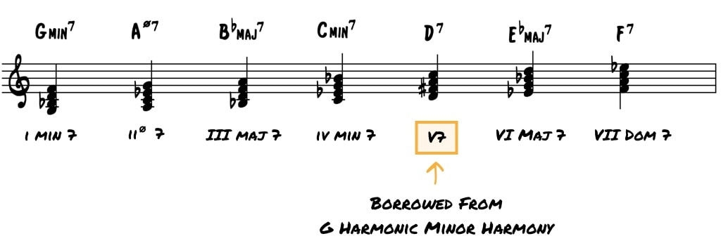 Everything You Don't Know About Minor Harmony in Jazz