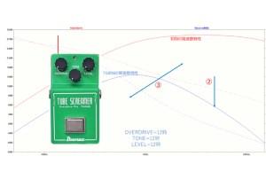 シミュレーションで学習:TS808の回路はどう動いてあの伝説のサウンドを作り出しているのか?