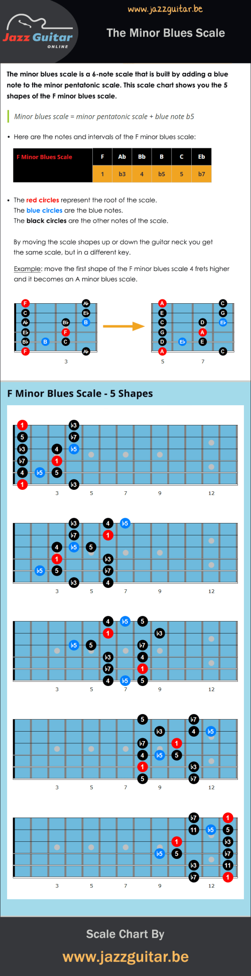 small resolution of minor blues scale chart
