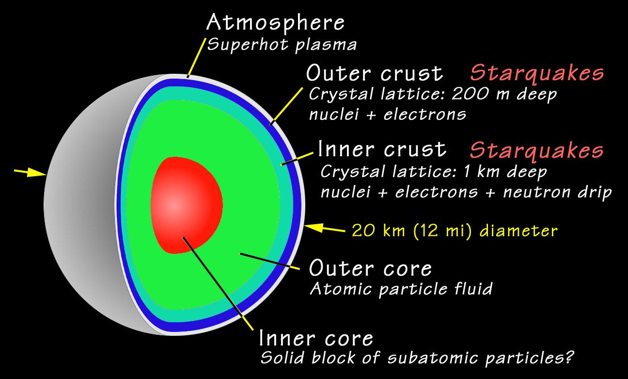 hight resolution of neutron star cross section