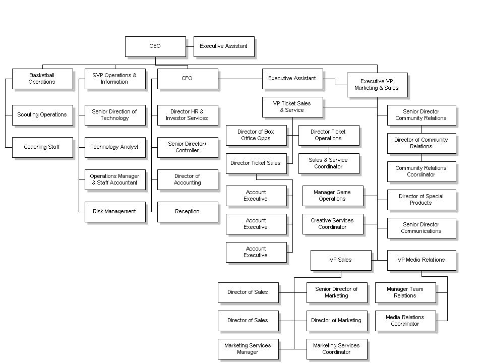 organizational chart athletic development