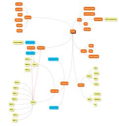 here s the same website plan as a mindmap  [ 1420 x 1306 Pixel ]