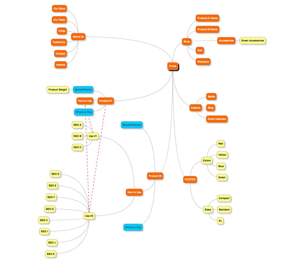 medium resolution of here s the same website plan as a mindmap
