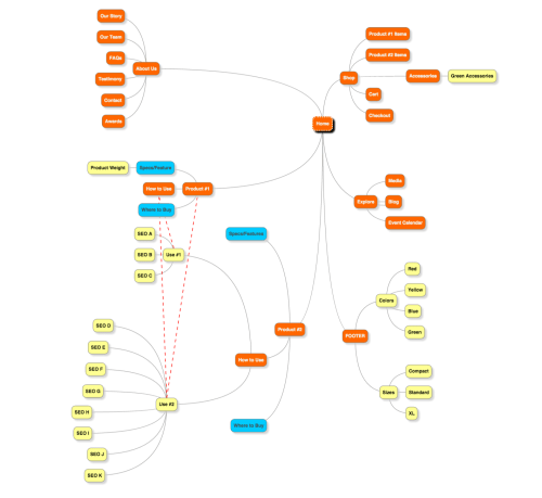 small resolution of here s the same website plan as a mindmap