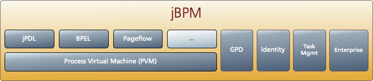 Componentes de jBPM
