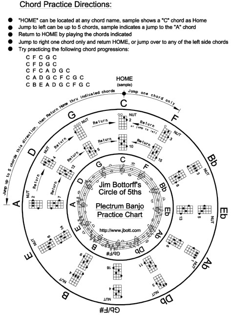 Chord Practice Chart for the Plectrum Banjo: