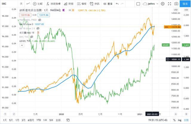 那斯達克與美國十年公債殖利率的相關性