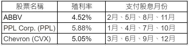 美股資產配置