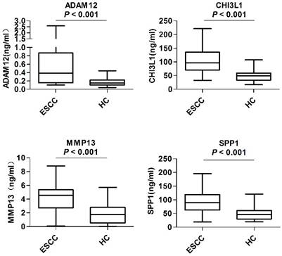 Development and Validation of a Serum Biomarker Panel for