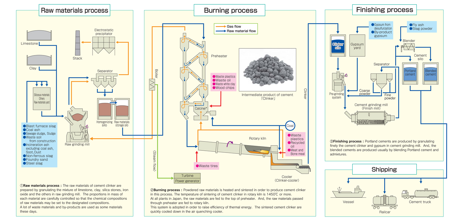 hight resolution of energy consumption for cement production