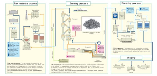 small resolution of energy consumption for cement production