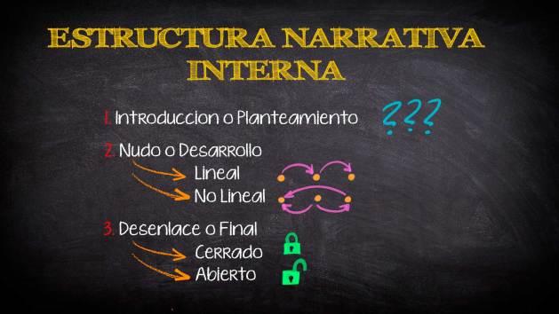 Gráfico Estructura Narrativa Interna
