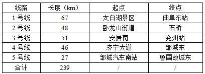 濟寧城市軌道交通建設規劃(2019-2024年)及線網規劃環境影響評價第二次公示-基礎工程網
