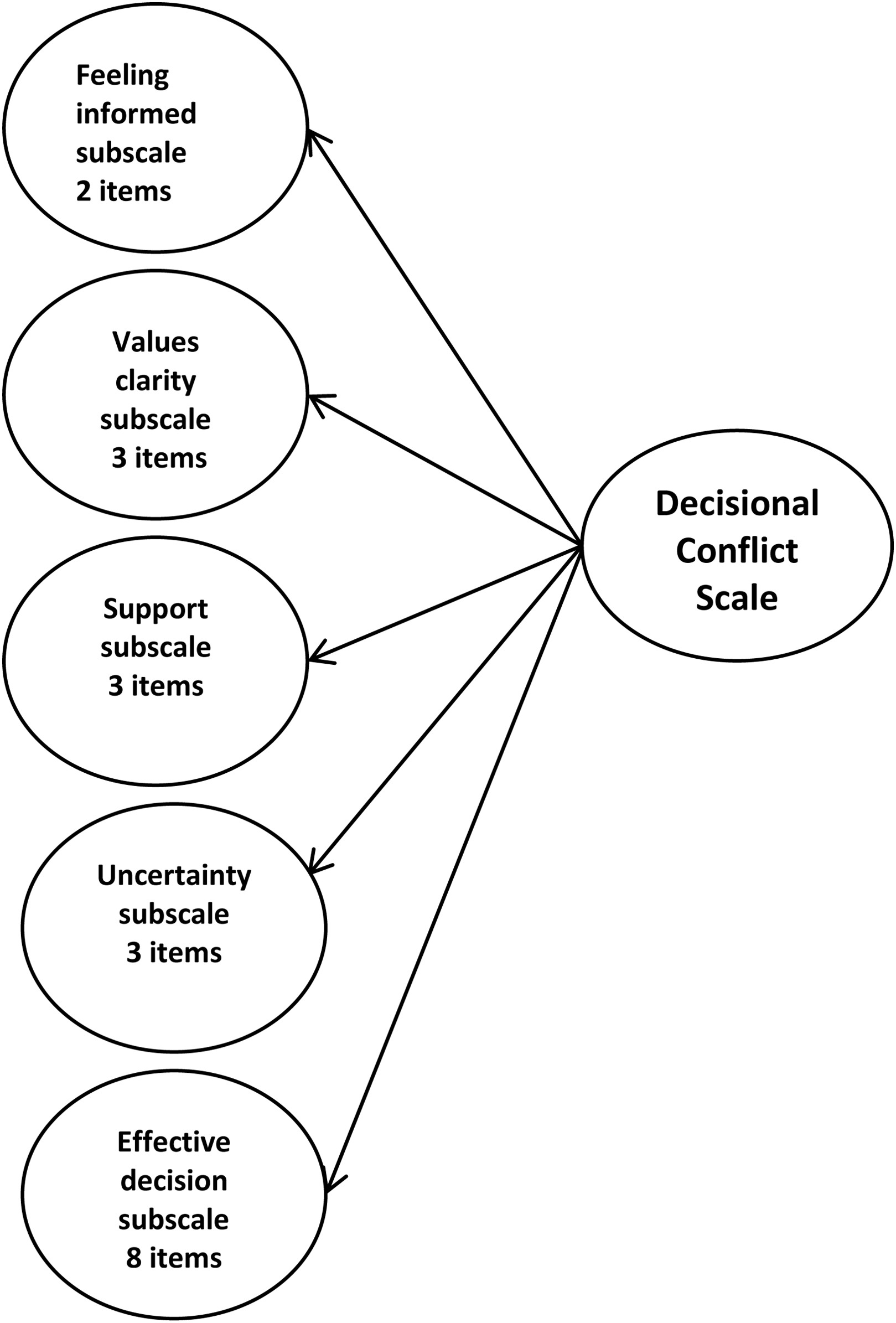 Dyadic Validity Of The Decisional Conflict Scale Common Patient Physician Measures Of Patient
