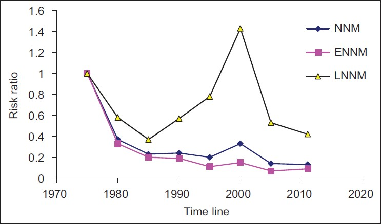 A pearl study analysis of national neonatal, early