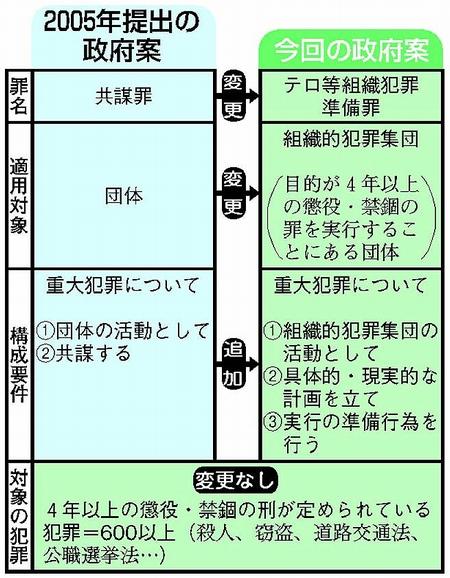 図:2005年提出の政府案と今回の政府案