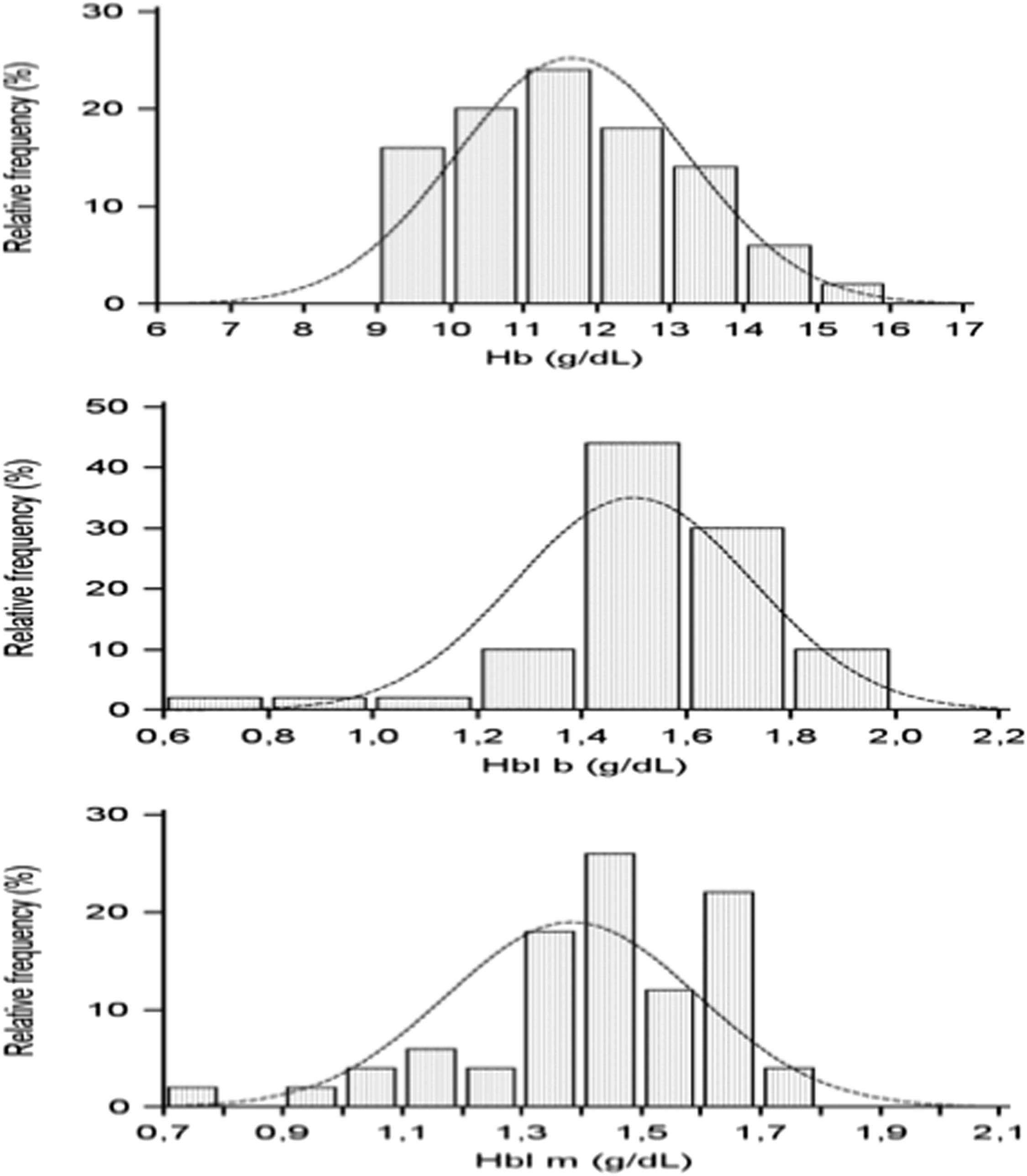 Near-Infrared Spectroscopy Hemoglobin Index Measurement