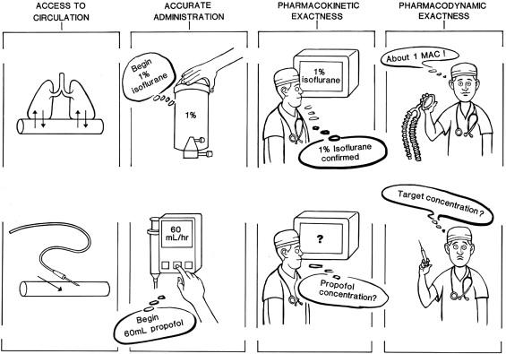 Total Intravenous Anesthesia Versus Inhalation Anesthesia