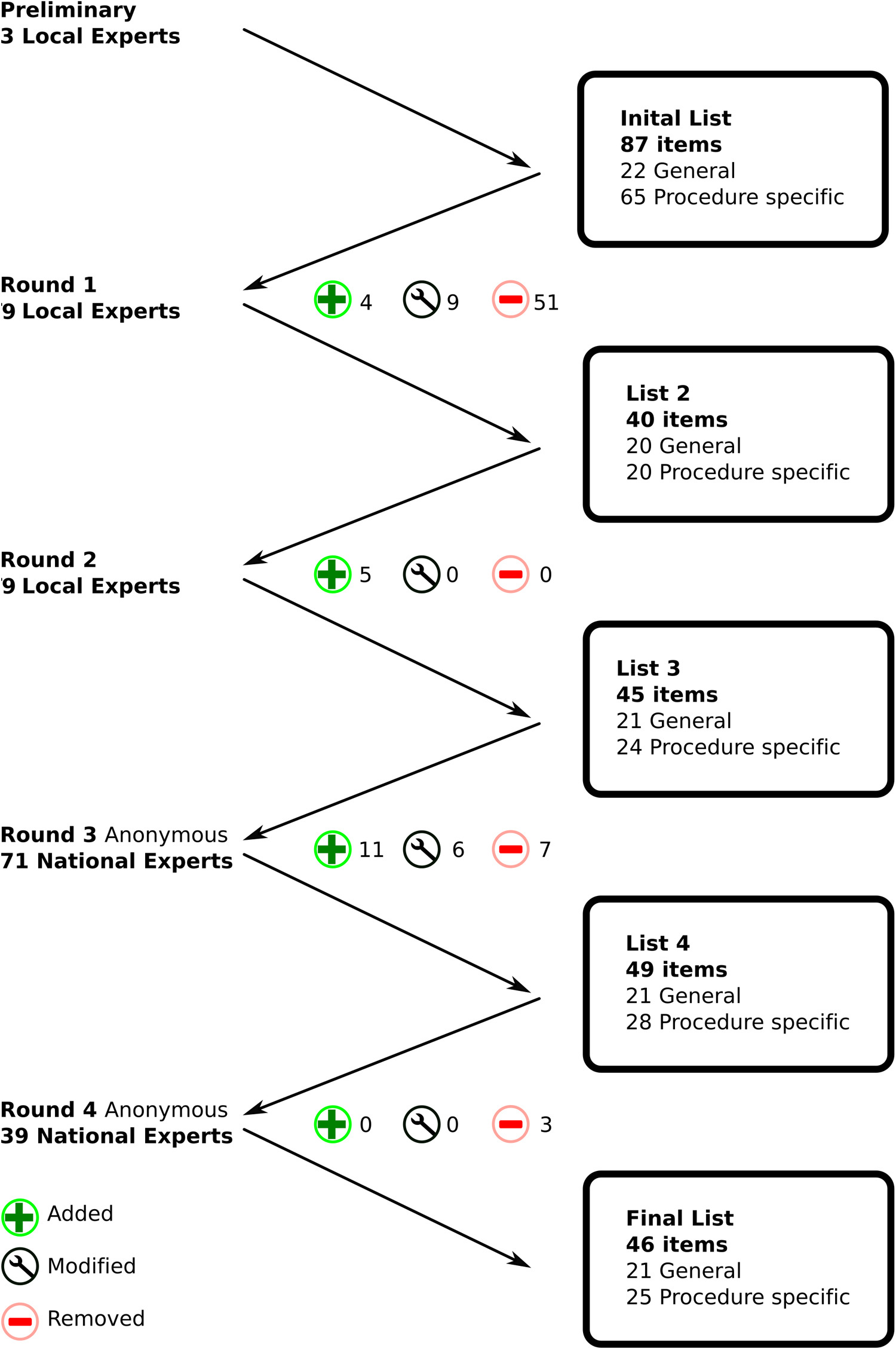 Assessment of Perioperative Ultrasound Workflow