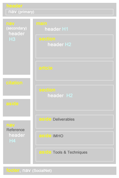 semantic page layout