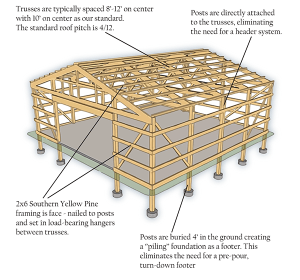 Posteel Buildings – JD Metals