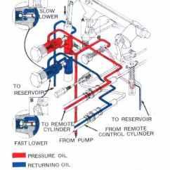 John Deere 455 Pto Wiring Diagram 1998 Jeep Grand Cherokee Laredo Stereo 40 Hydraulic Great Installation Of Model Data Rh 7 4 Reisen Fuer Meister De