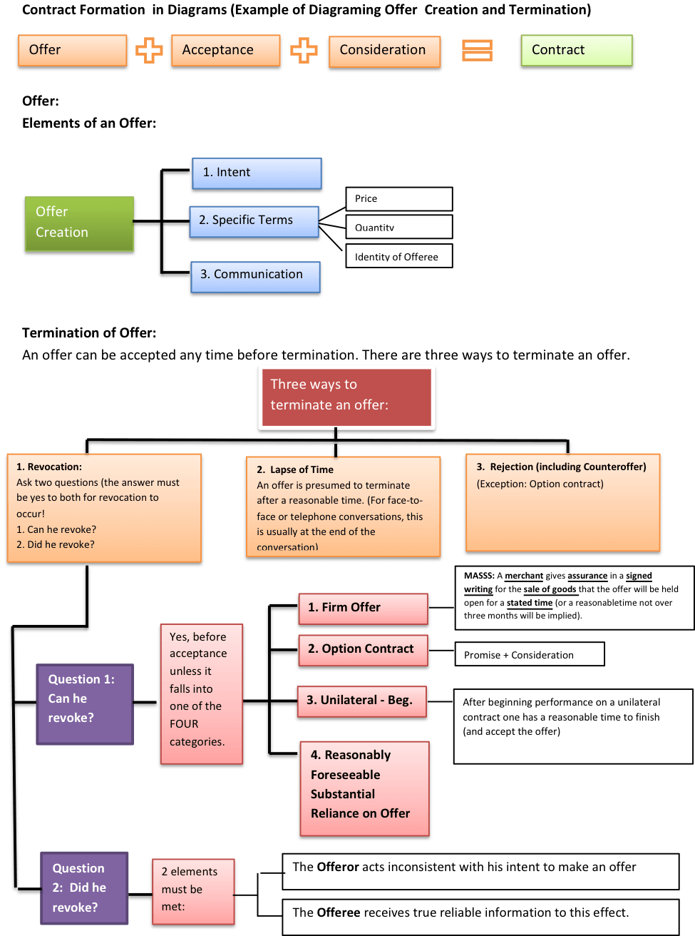medium resolution of diagram contracts outline how to write a law school outline