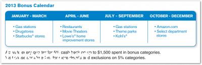 Chase 2013 Cashback Rewards Calendar