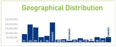 GEOGRAPHICAL-DISTRIBUTION2