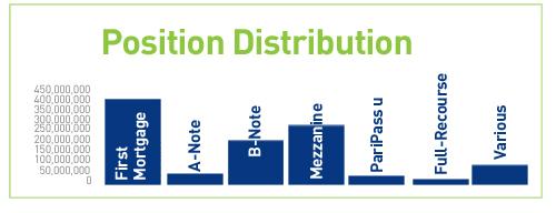 Position-DISTRIBUTION