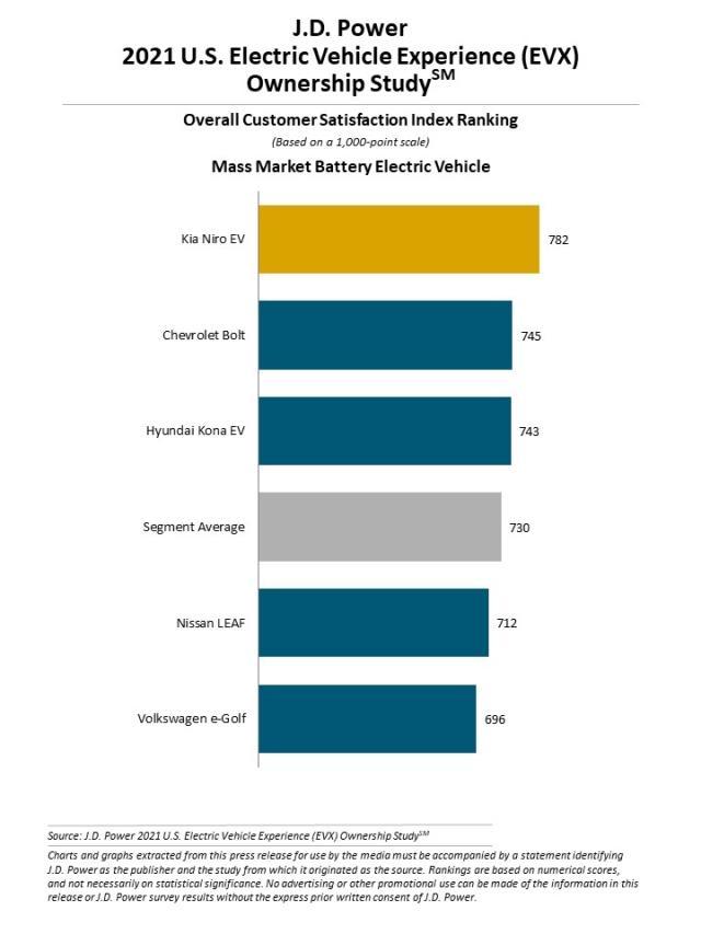 2021 U.S. Electric Vehicle Experience (EVX) Ownership Study