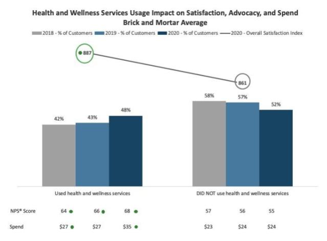 Health and Wellness Utilization J.D. Power Chart