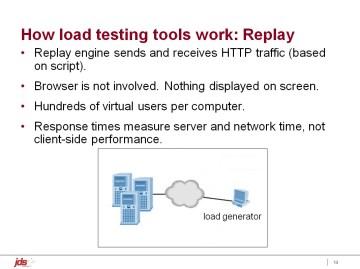 anztb-2009-performance-testing-web-2-point-0-slide-14b