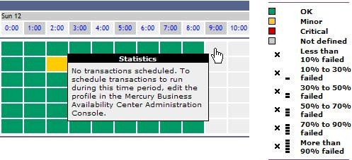 BAC Transaction Analysis - No transactions scheduled