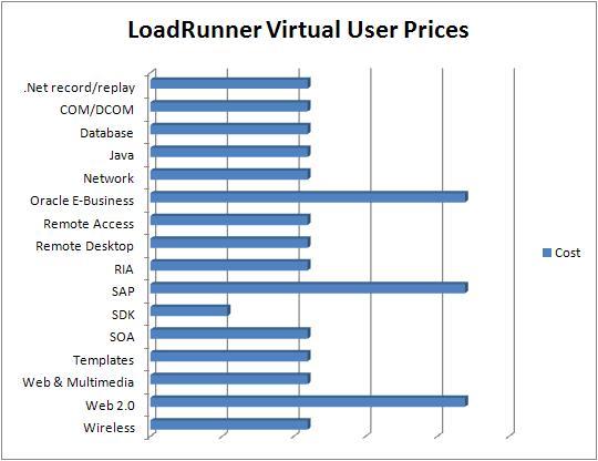 Understanding LoadRunner licensing | JDS Australia