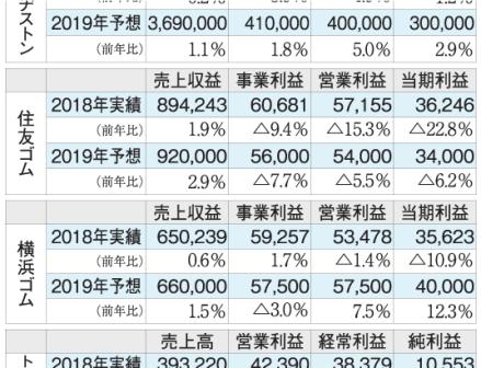 国内4社の2019年業績予想 タイヤ販売増も3社が減益予想