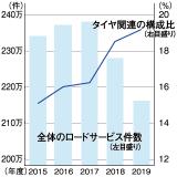 JAFのロードサービス件数とタイヤの構成比の推移