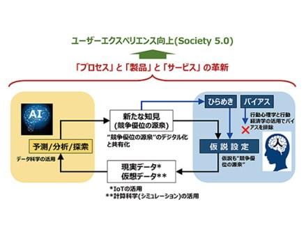 """横浜ゴムのAI利活用構想「HAICoLab」人の""""ひらめき""""とAIで、デジタル革新を"""